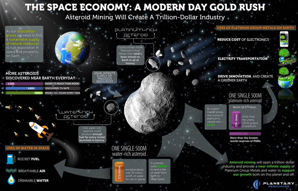 Promotional infographic from Planetary Resources