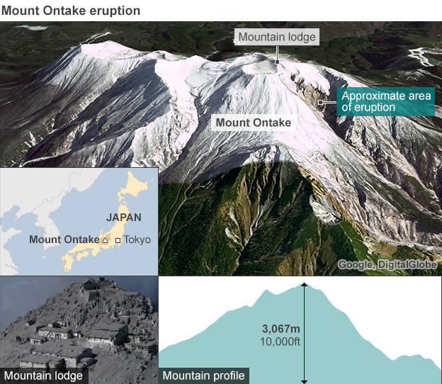 Mount Ontake eruption