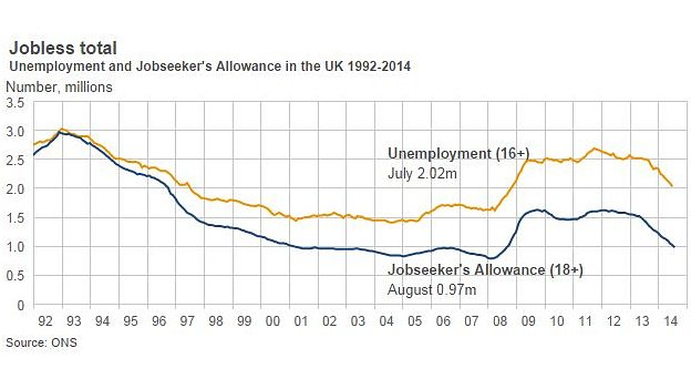 Unemployment and Jobseeker's Allowance in the UK 1992-2014