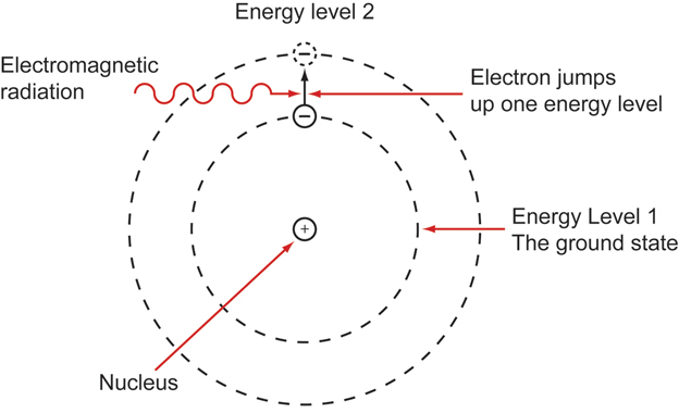 A diagram of an atom