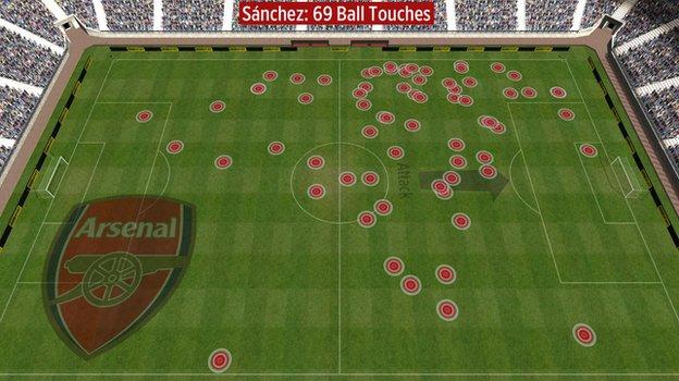 Alexis Sanchez touches vs Chelsea