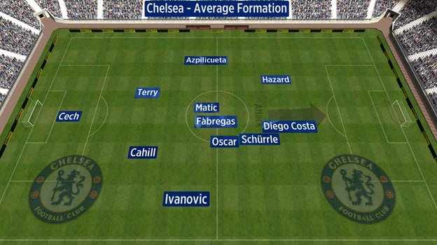 Average position of Chelsea players vs Arsenal