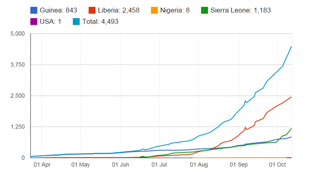 ebola cumulative death toll chart up to October 12