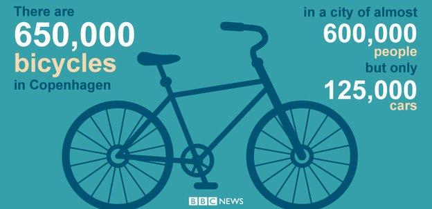 Copenhagen bikes Go Figure