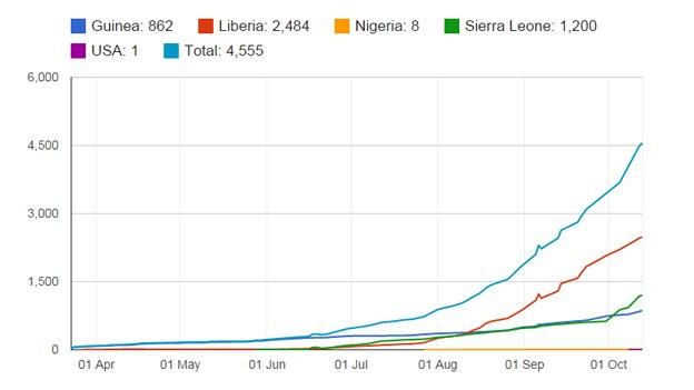 ebola cumulative death toll chart up to October 14