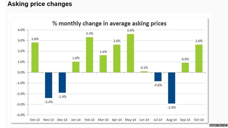 Graph showing changes in property asking prices over the last year