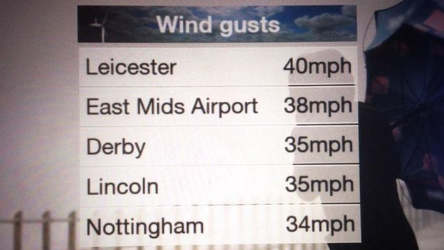 East Midlands gusts list