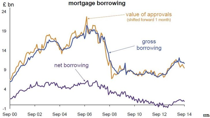 Mortgage lending graph