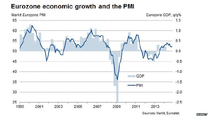 Eurozone business activity gaph