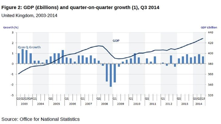 UK GDP graph