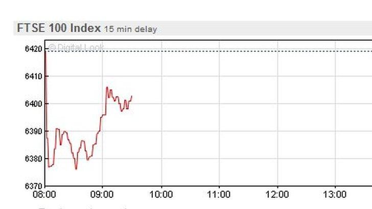 FTSE share graph