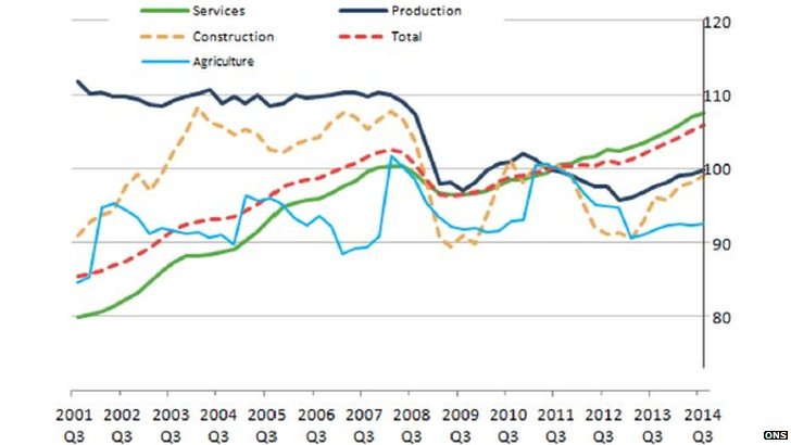 Chart showing sub sector growth contributions to UK GDP