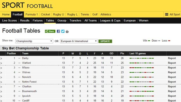 Championship league table on 24 October 2014
