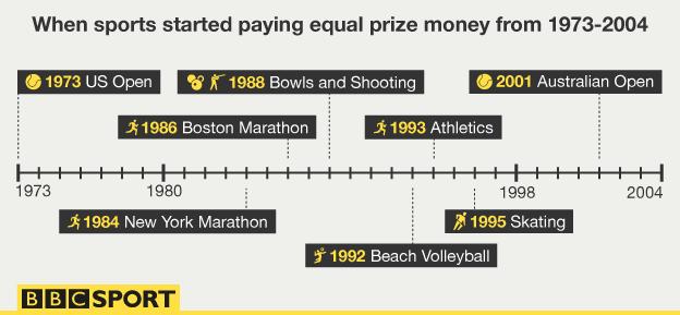 Prize money starting paying graphic