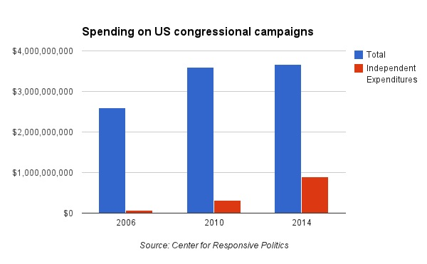 A chart showing the growth in mid-term campaign spending.
