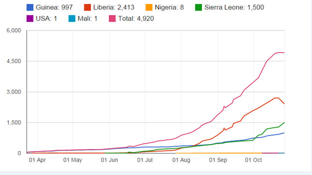 Graph of death tolls from Ebola since April showing Liberia and Sierra Leone as the worst affected countries