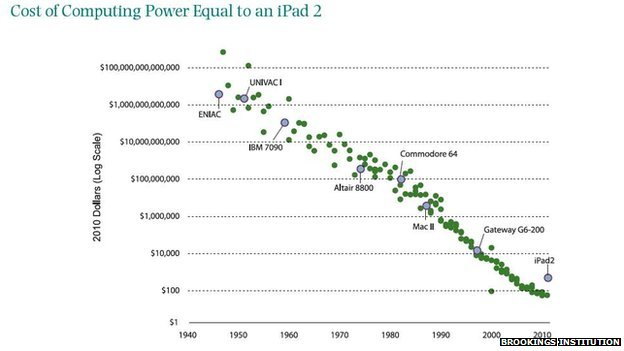 Graph showing the falling cost of computer power