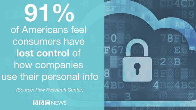 Graphic about lack of confidence in firms handling personal data