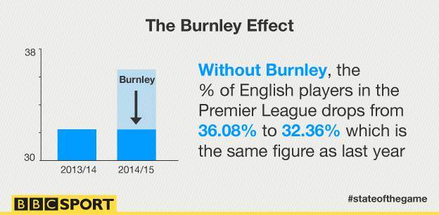 A graphic showing how the percentage of English players in the Premier League falls to 32.36%, the same as last season without Burnley.