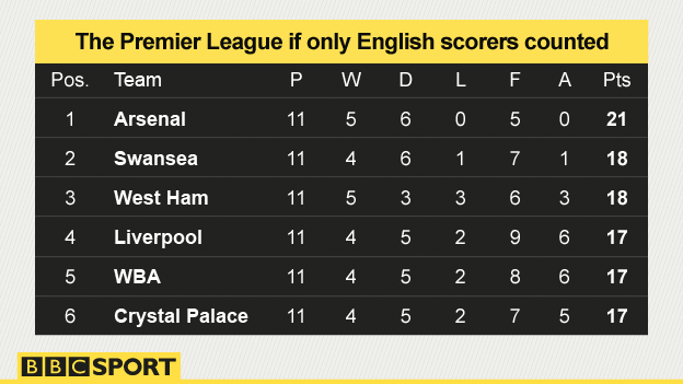 A table showing the top six clubs if only goals by English players counted: Arsenal are top, followed by, Swansea, West Ham, Liverpool, WBA and Crystal Palace.