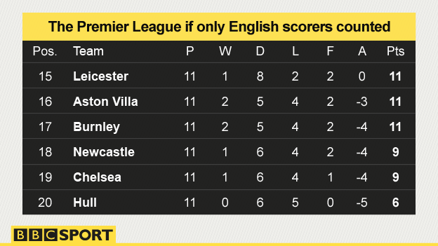 The bottom of the Premier League if only English scorers counted. The order is Leicester, then Aston Villa, Burnley, Newcastle and Chelsea with Hull bottom.