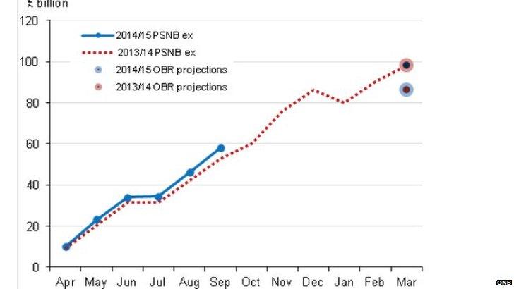 Graph showing public sector borrow