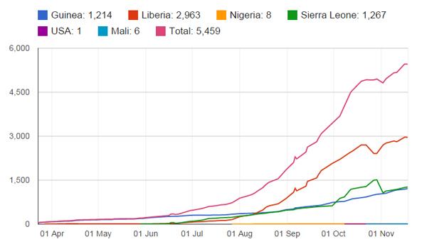 ebola cumulative death toll chart up to 18 November