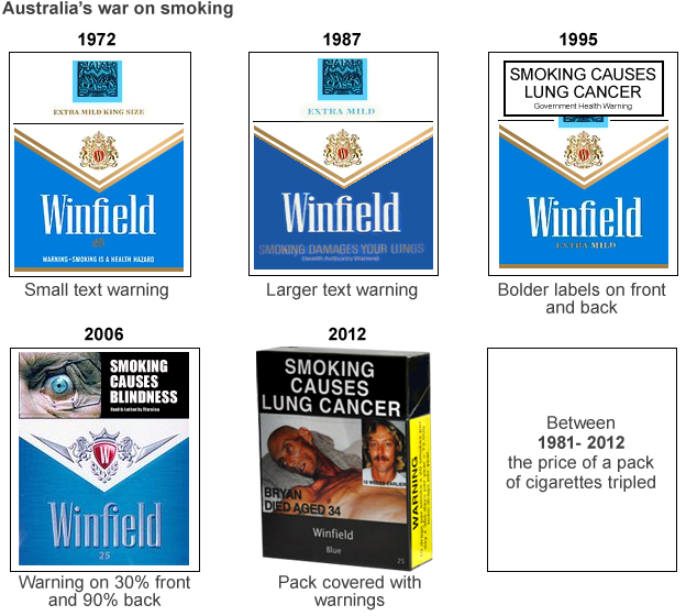 The evolution of the Australian cigarette packet