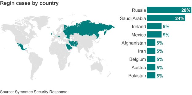 Regin cases by country