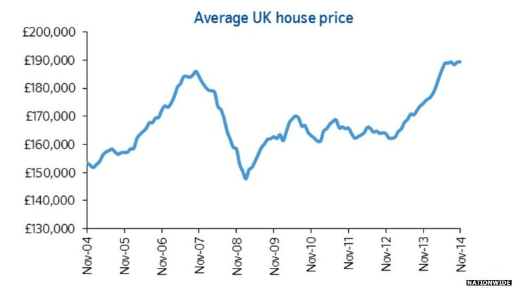 Graph showing house price growth since November 2004