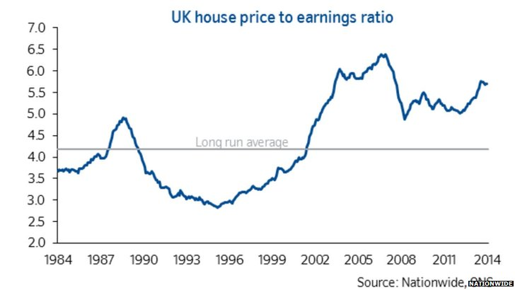 Graph showing the average house price to average earnings ratio