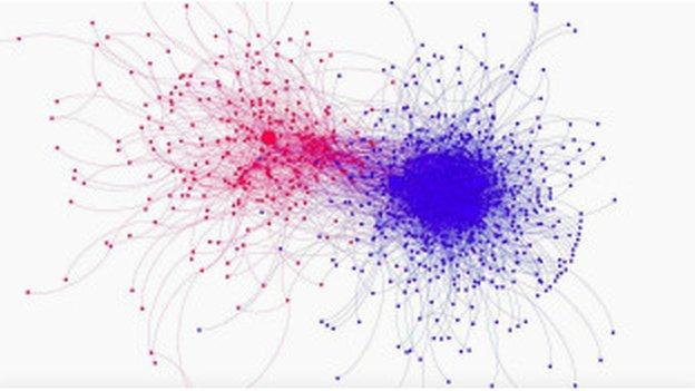 Tweet graph of Ferguson conversations