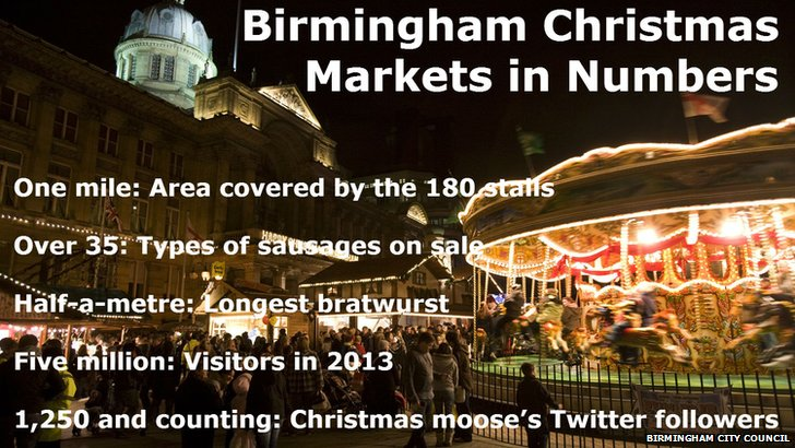 Christmas market infographic
