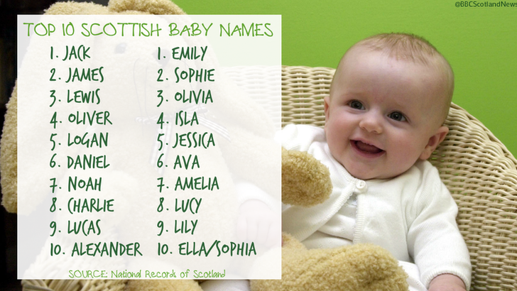 top ten baby names