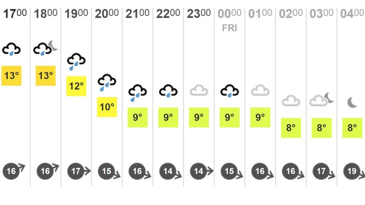 BBC Weather forecast