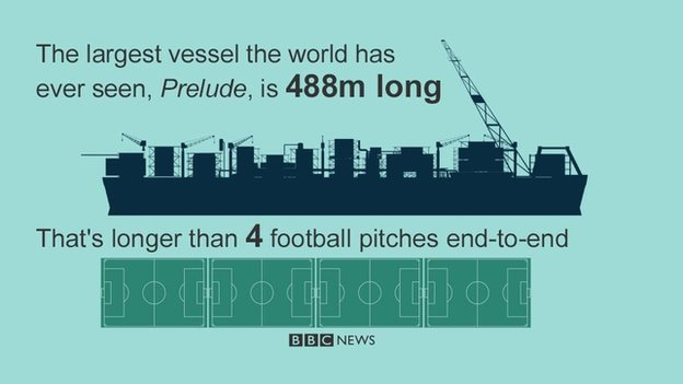 Prelude vessel is 488m long