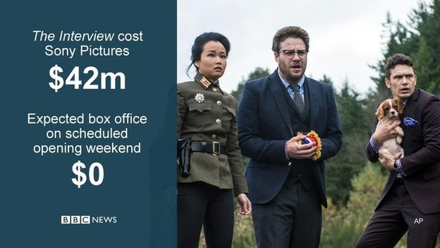 cost of Interview film Sony