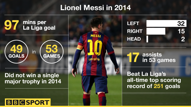 The Incredible Stats Behind Lionel Messi's Fifth Ballon d'Or Crown ...