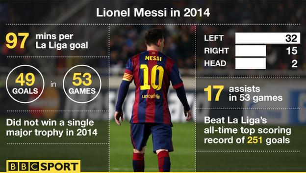 Calendar Year Top Scorers : Lionel messi unsure about barcelona future citi sport