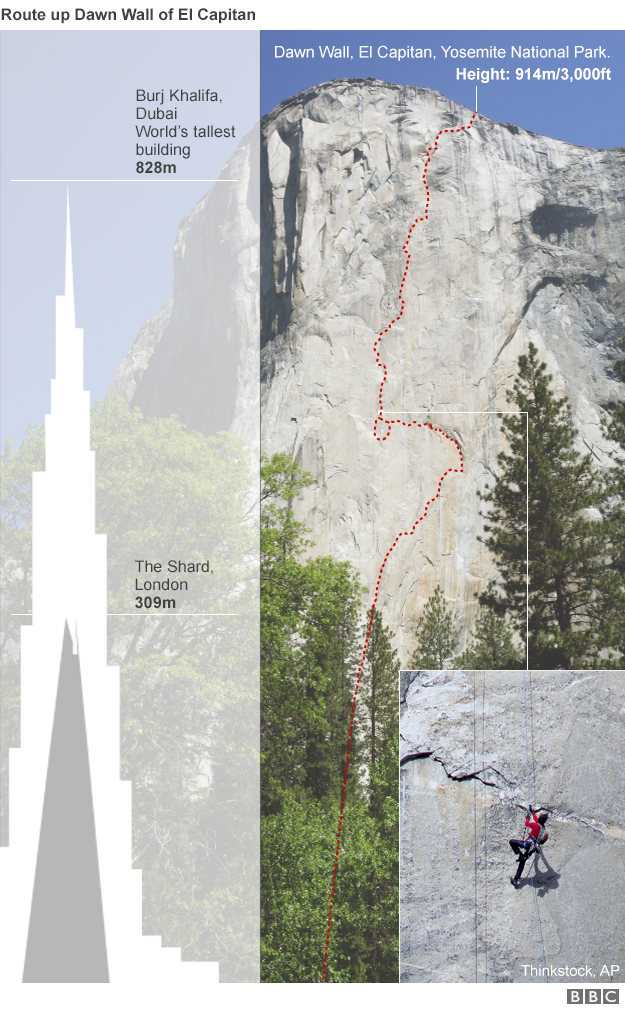Graphic showing Dawn Wall of El Capitan