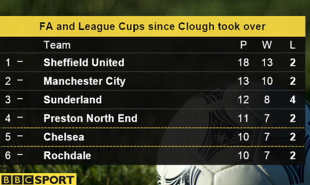 Bbc sport fa cup sheff utd rejecting mourinho and for Fa league table