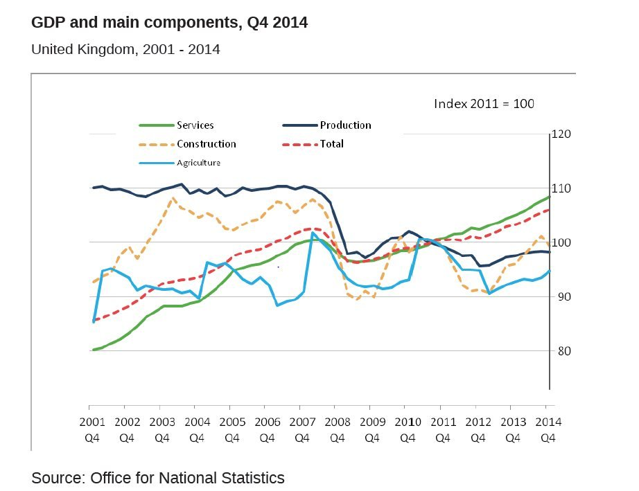 Graph showing components of UK GDP