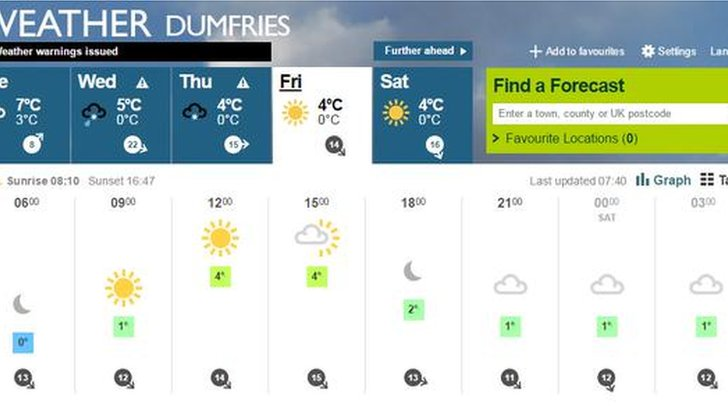 Dumfries weather forecast