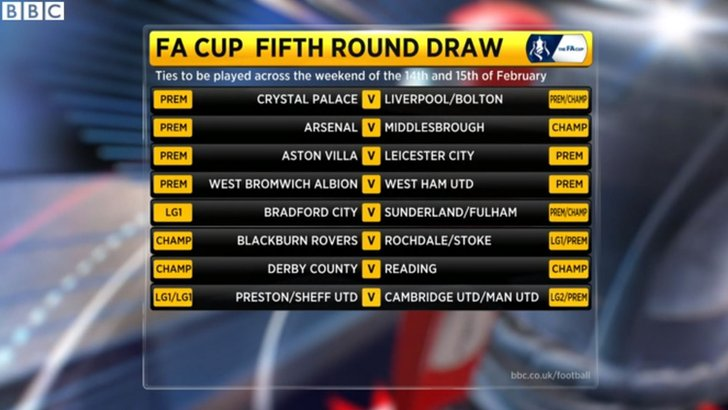 FA Cup fifth round draw 2015