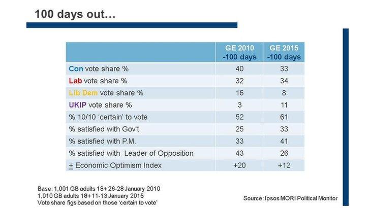 Vote share chart