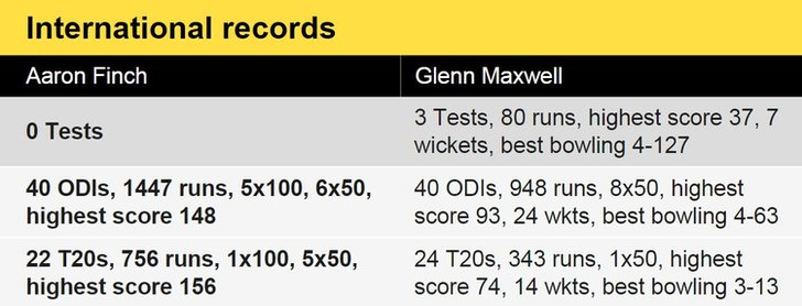 Records of Aaron Finch and Glenn Maxwell