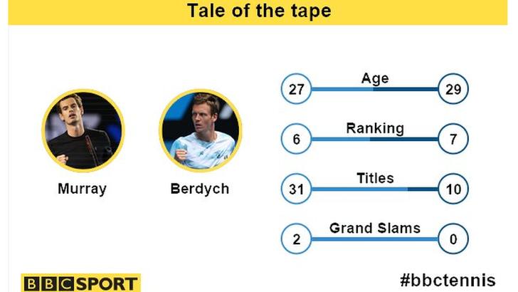 BBC Sport Murray v Berdych stats