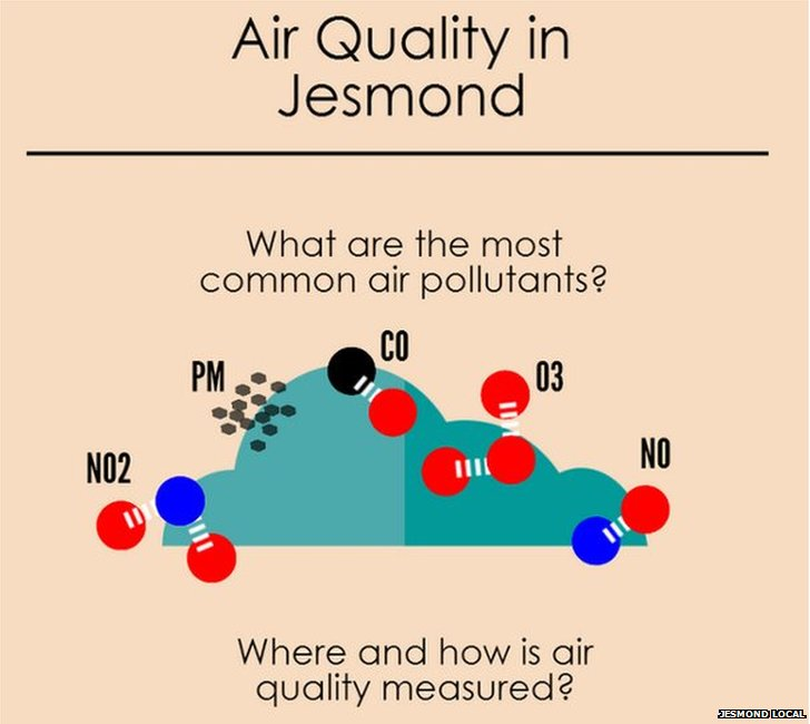 Air quality graphic