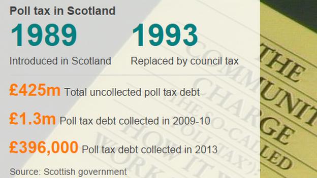 Poll tax statistics