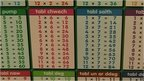 welsh language tables